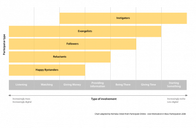 Diagram outlining some potential roles participants in a campaign may play