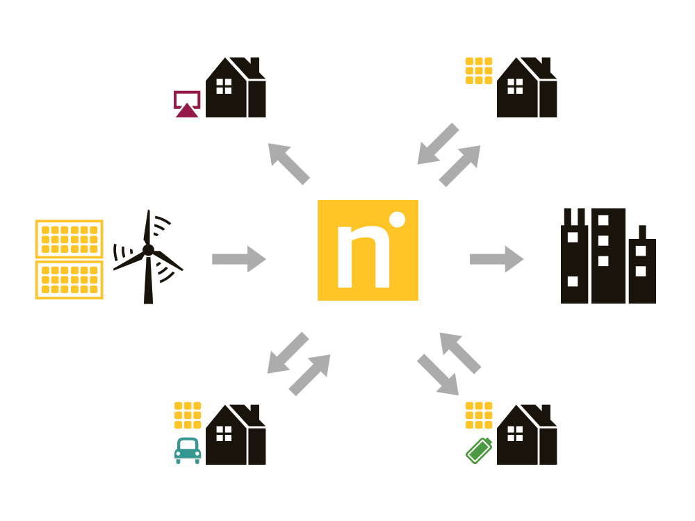 Nexergy local energy trading diagram