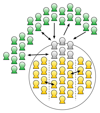 Diagram visualising increased customer service headcount