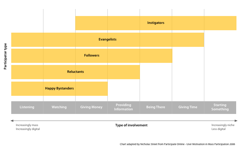 Chart depicting different levels of engagement in online participation