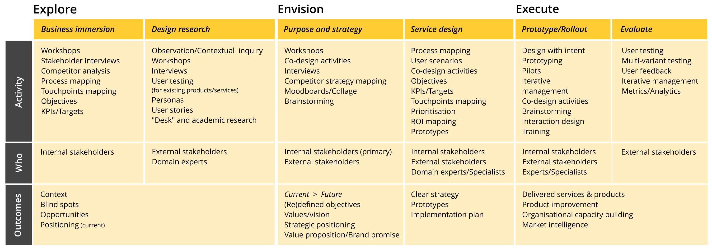 Table outlining the different tools used throughout Zumio's process