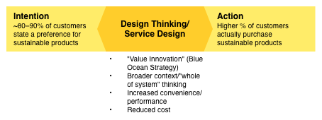 Diagram outlining how design thinking/service design can connect intention with action
