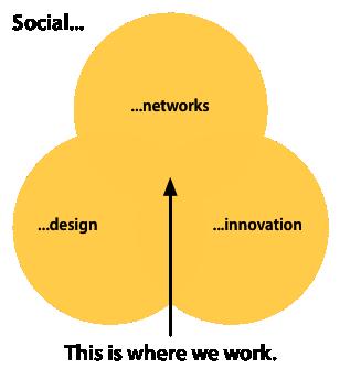 Venn diagram showing overlapping social networks, social design, social innovation