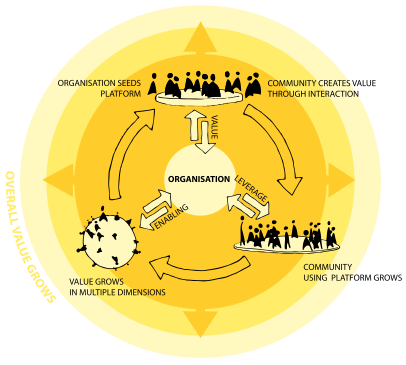 Diagram outlining the 'Platform for shared value creation' concept