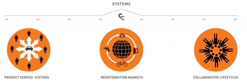 1. Product service systems; 2. Redistribution markets; 3. Collaborative lifestyles.